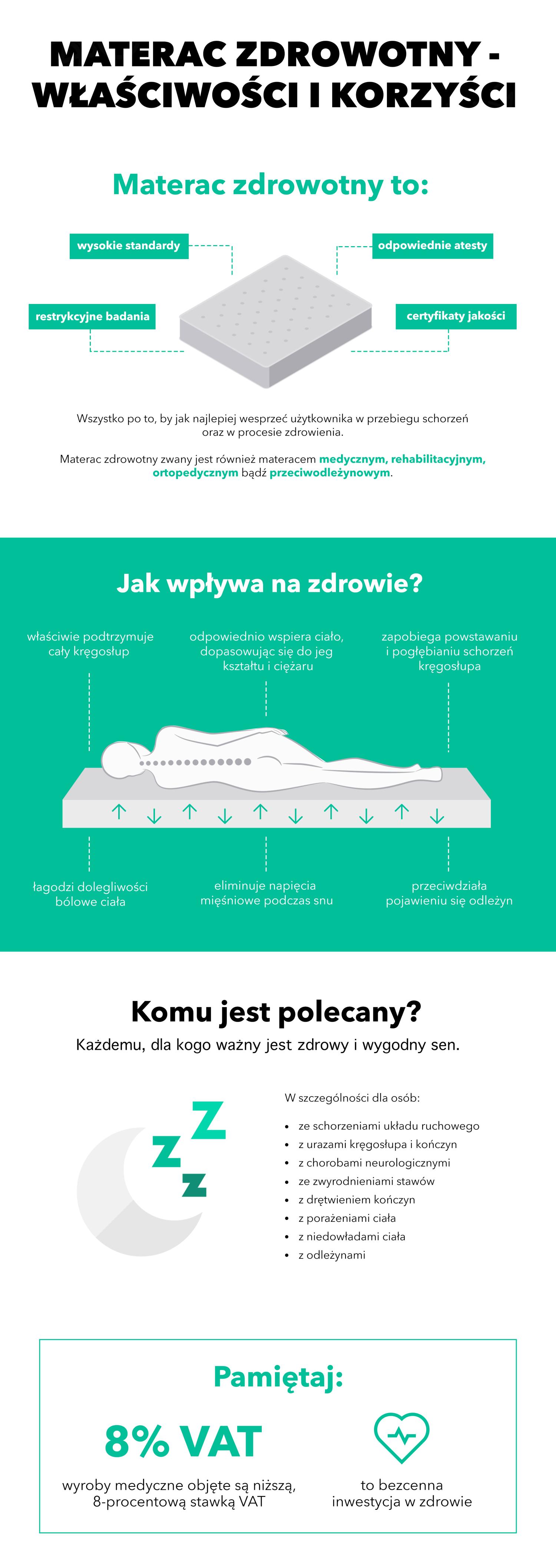 materace zdrowotne infografika